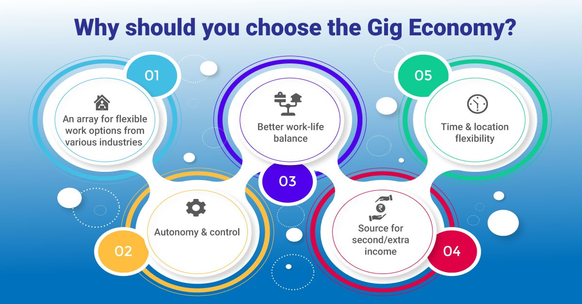 Top 5 Gigs To Look Out For: Gig EconomyIndia