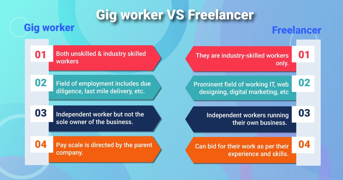 What Is The Difference Between Gig Worker And IndependentWorker?